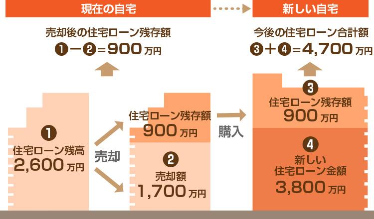 住み替えローン(買い替えローン)の説明の図