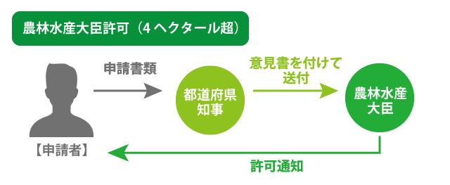 農地転用許可申請の流れ(4haを超える場合)