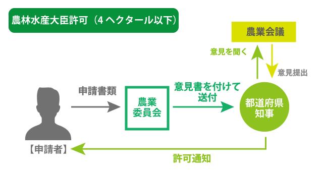 農地転用許可申請の流れ(4ha以下の場合)