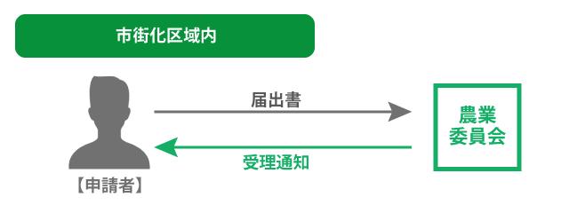 農地転用許可申請の流れ(市街化区域内の場合)