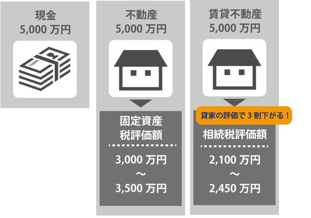 現金・不動産・賃貸不動産を相続する場合のそれぞれの評価額