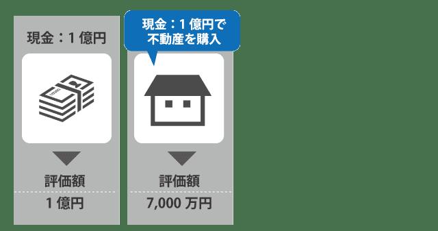 不動産購入による資産組換え