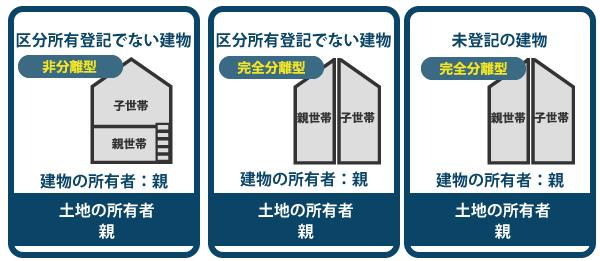 小規模宅地等の特例の適用対象となる二世帯住宅の一例