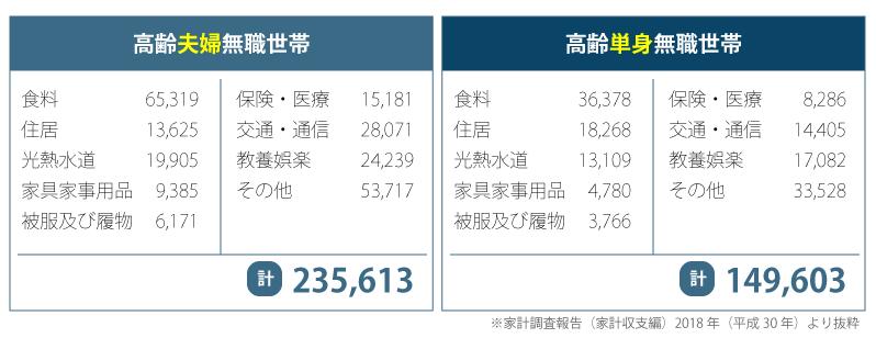 高齢者背板における一か月の平均支出額