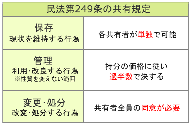 民法第249条の共有規定