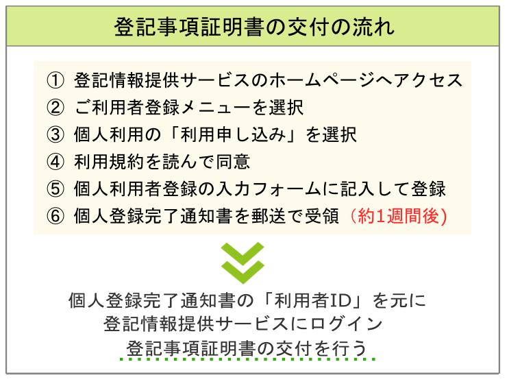登記事項証明書の交付の流れ