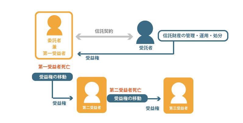 家族信託の応用的な活用方法