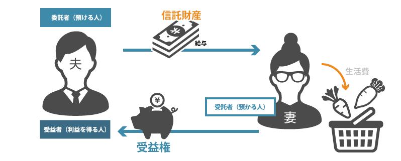 夫の給与=信託財産として一般のご家庭の例