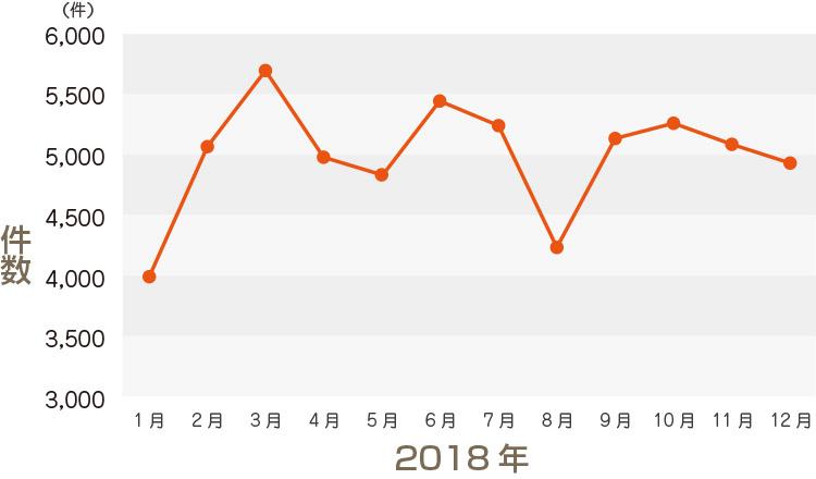 2018年の月別戸建成約件数のグラフ