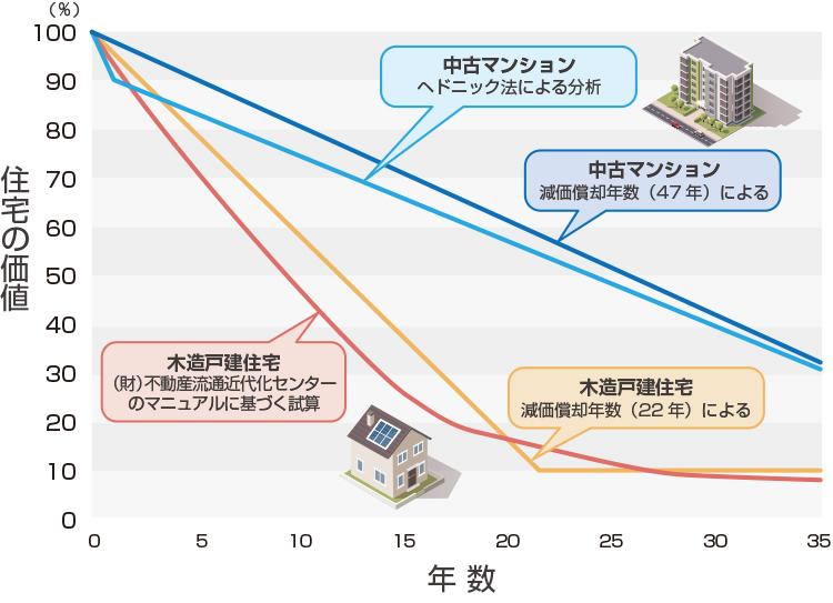 新築の住宅の価値の落ち方