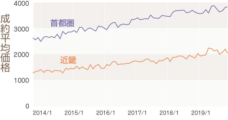 首都圏と近畿地方の中古マンションの成約価格推移