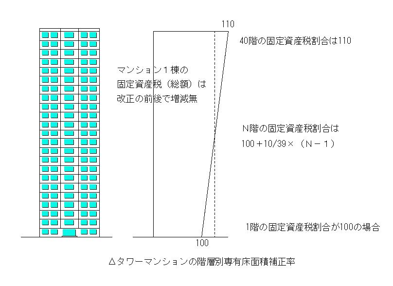 タワーマンションの階層別専有床面積補正率