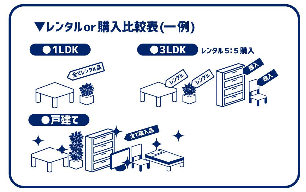 家具比較表