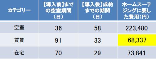統計データ2
