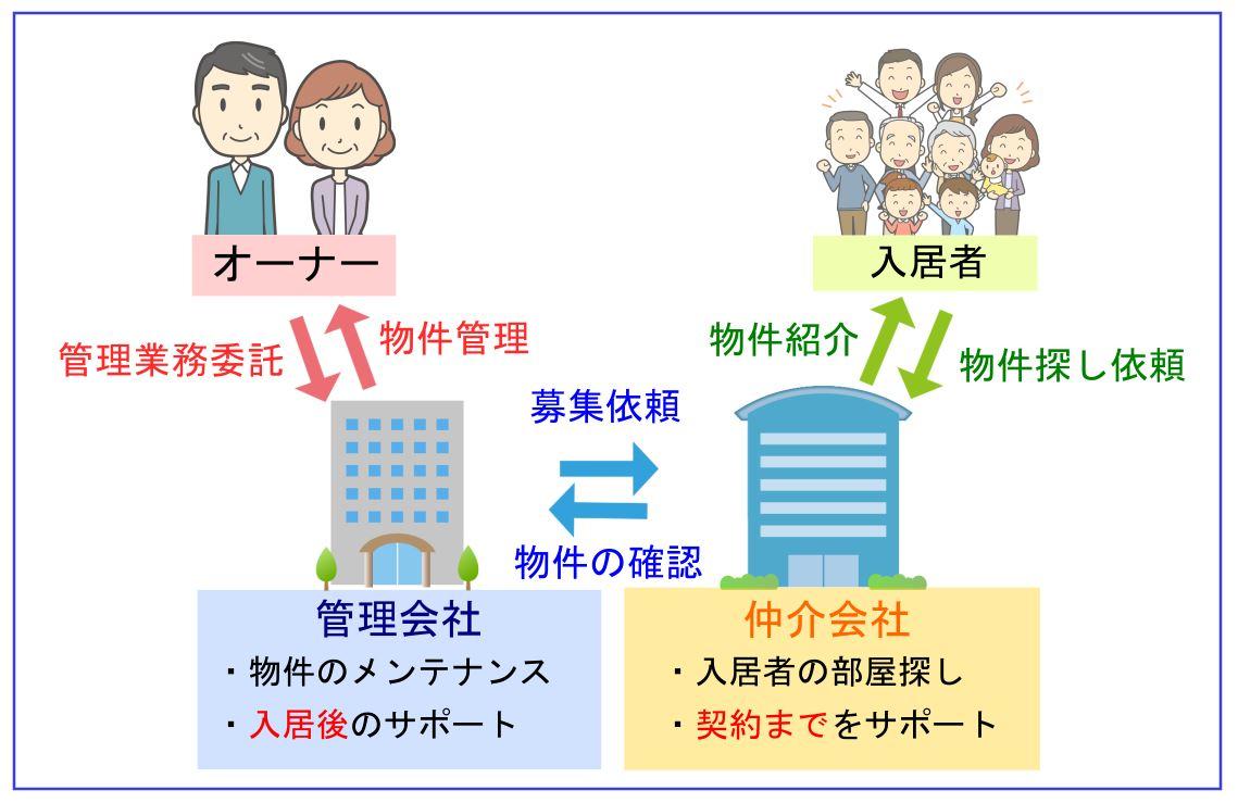 【管理会社】・物件のメンテナンス・入居後のサポート【仲介会社】・入居者の部屋探し・契約までをサポート