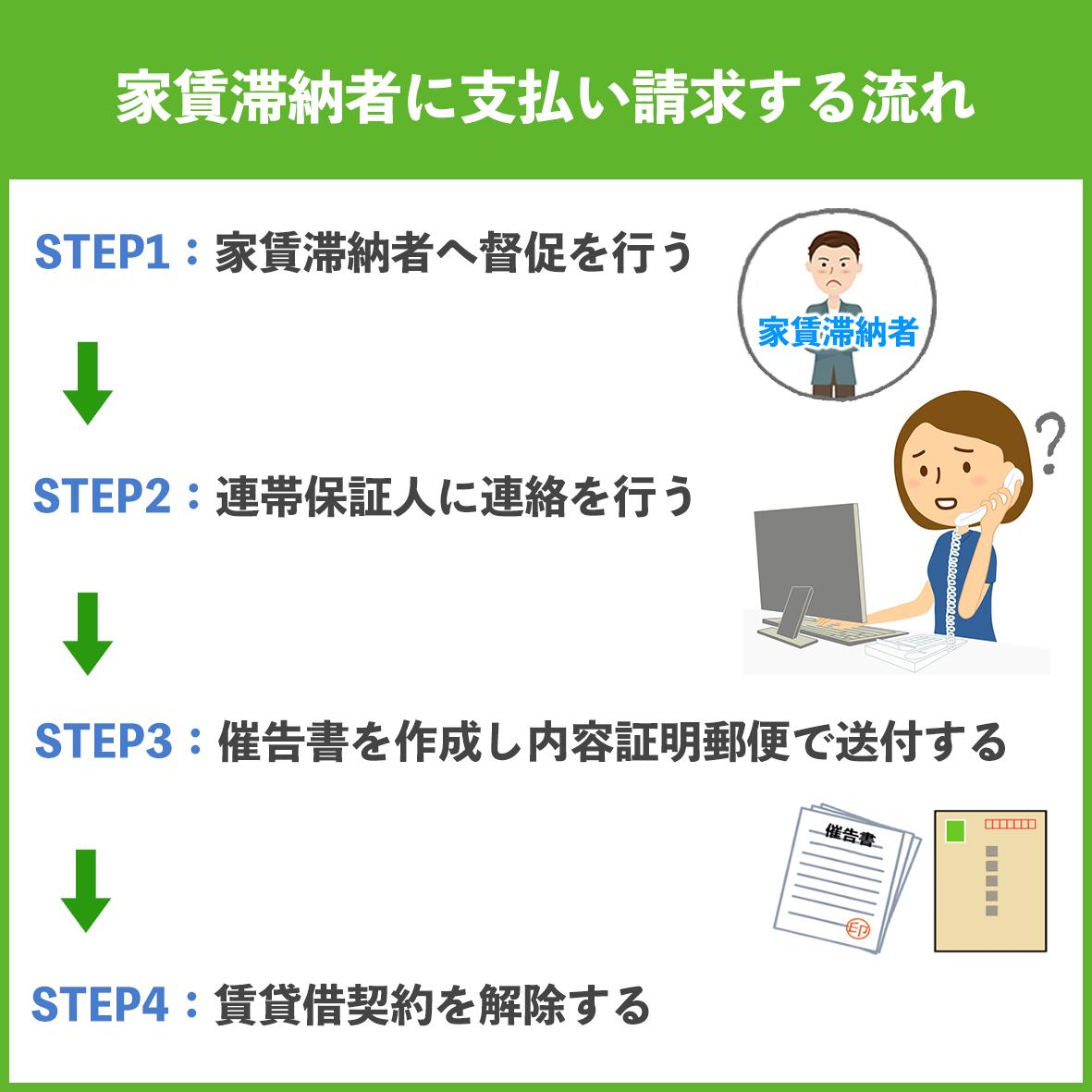 【家賃滞納者に支払い請求する流れ】STEP1:家賃滞納者へ督促を行う。STEP2:連帯保証人に連絡を行う。STEP3:催告書を作成し内容証明郵便で送付する。STEP4:賃貸借契約を解除する。