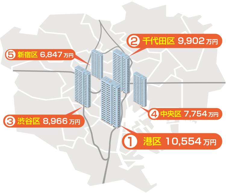 都内のマンション売却価格