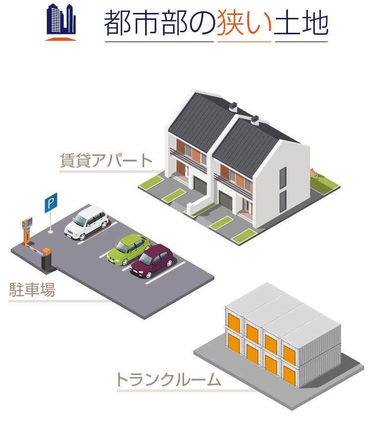 都市部の狭い土地の例