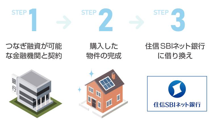つなぎ融資を利用しながら住信SBIネット銀行の住宅ローンを利用する方法