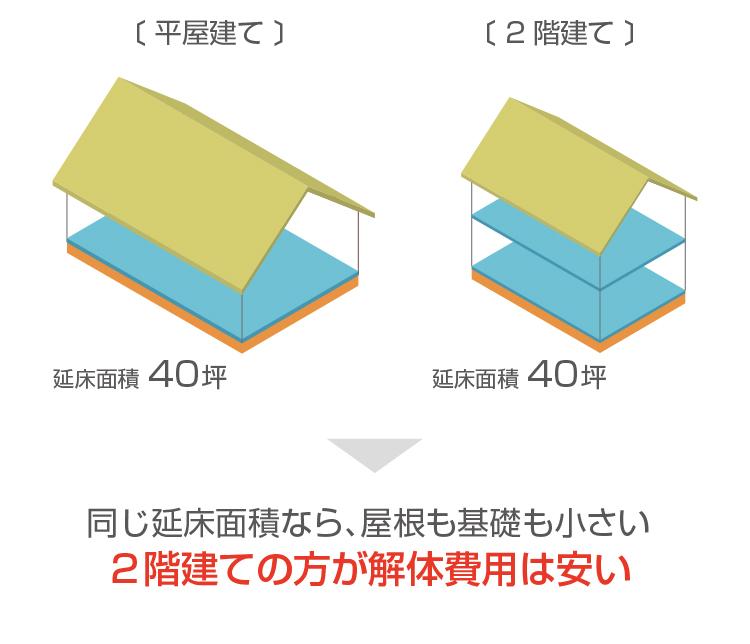 平屋と二階建ての比較