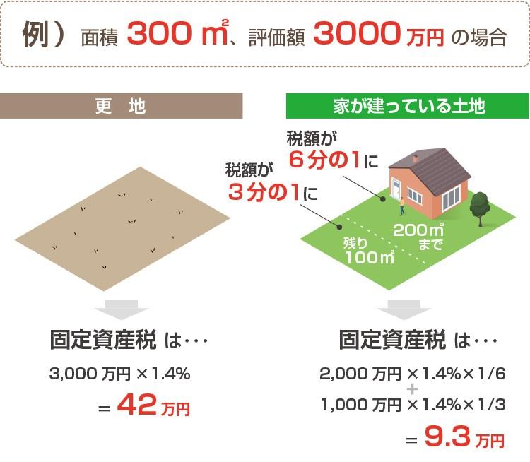 固定資産税の計算例