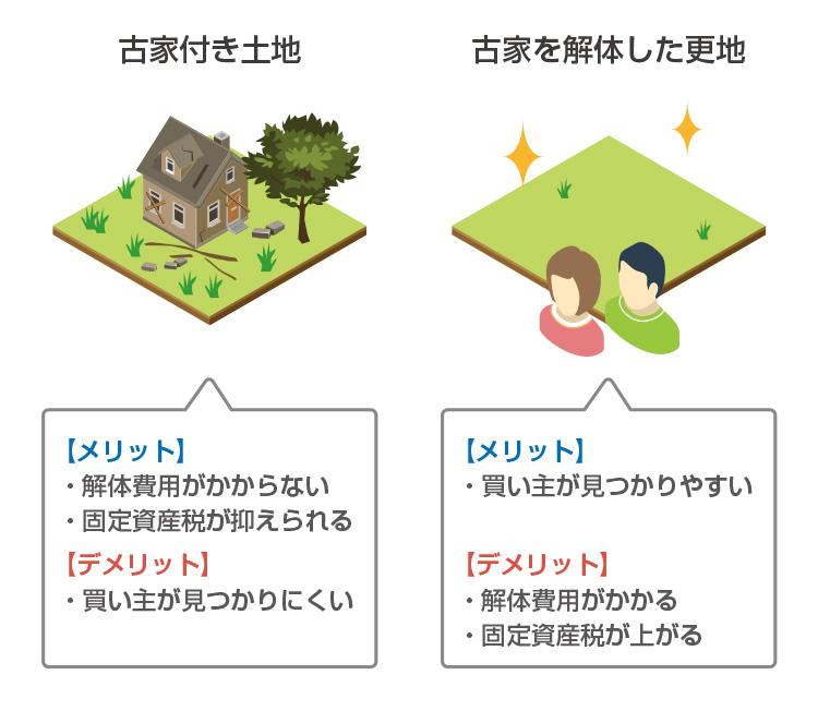 古家付き土地と解体後更地の比較