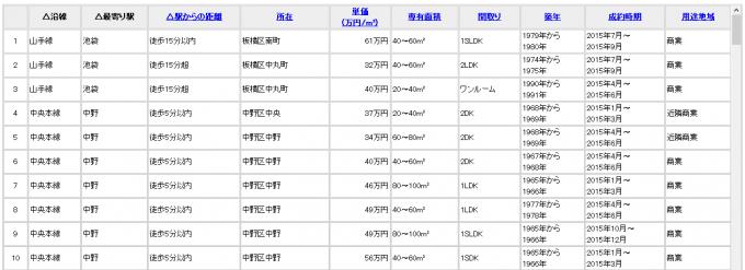 REINS Market Infomation 資料