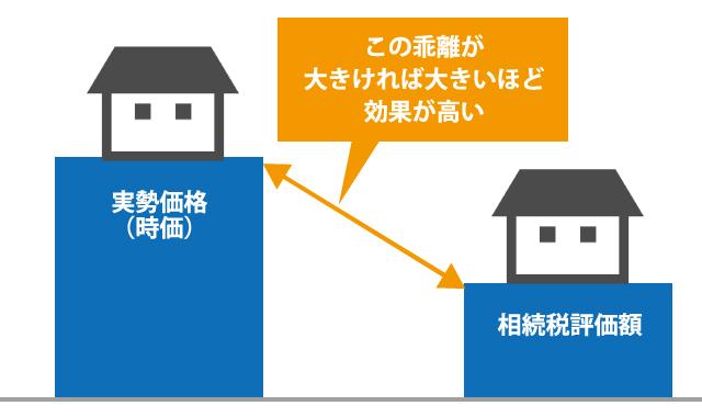 アパートを活用した相続対策と注意点