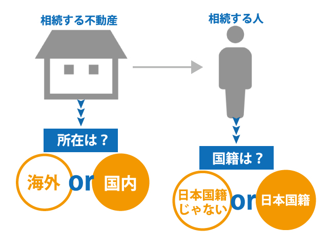海外の不動産でも相続税の節税はできる?海外不動産の評価について