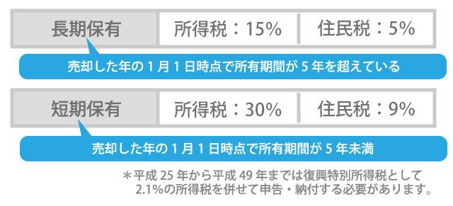 所得税が最大3,000万円控除?!空き家を売却するなら知っておくべきこと