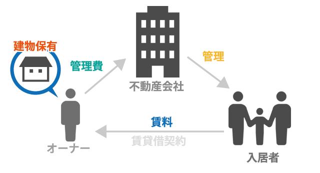 不動産オーナーは法人化を検討すべき|法人化による相続対策について