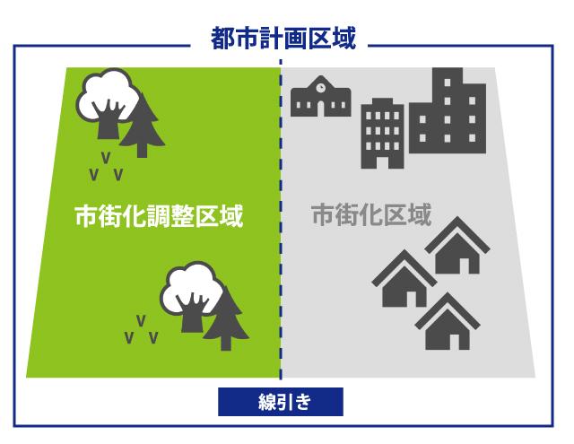 市街化調整区域の不動産は売却が難しい?市街化調整区域の不動産の売却について